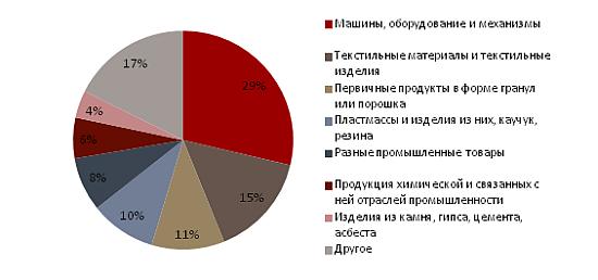 какие продукты россия поставляет в турцию